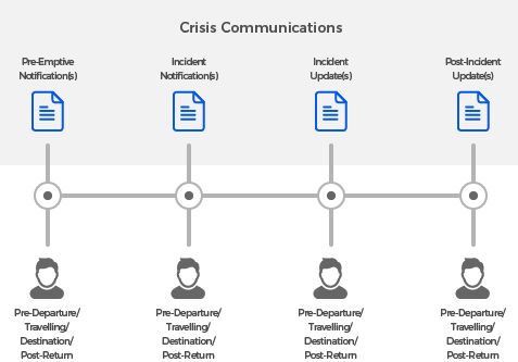How does CrisisComms work?